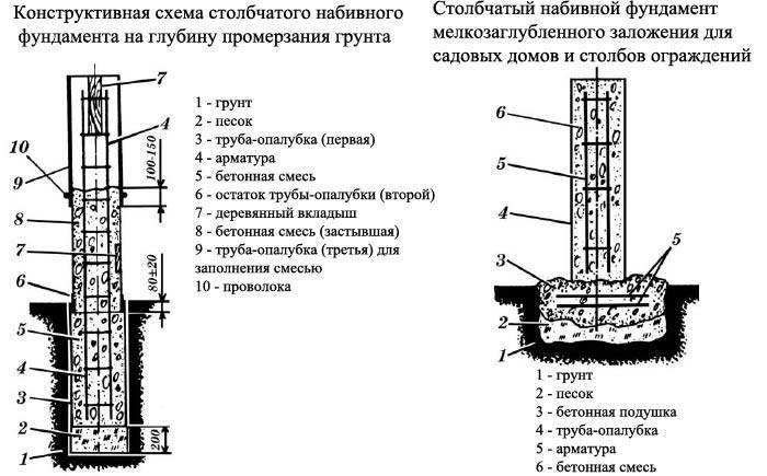 Правильный ленточный фундамент: расчет и устройство на supersadovnik.ru
