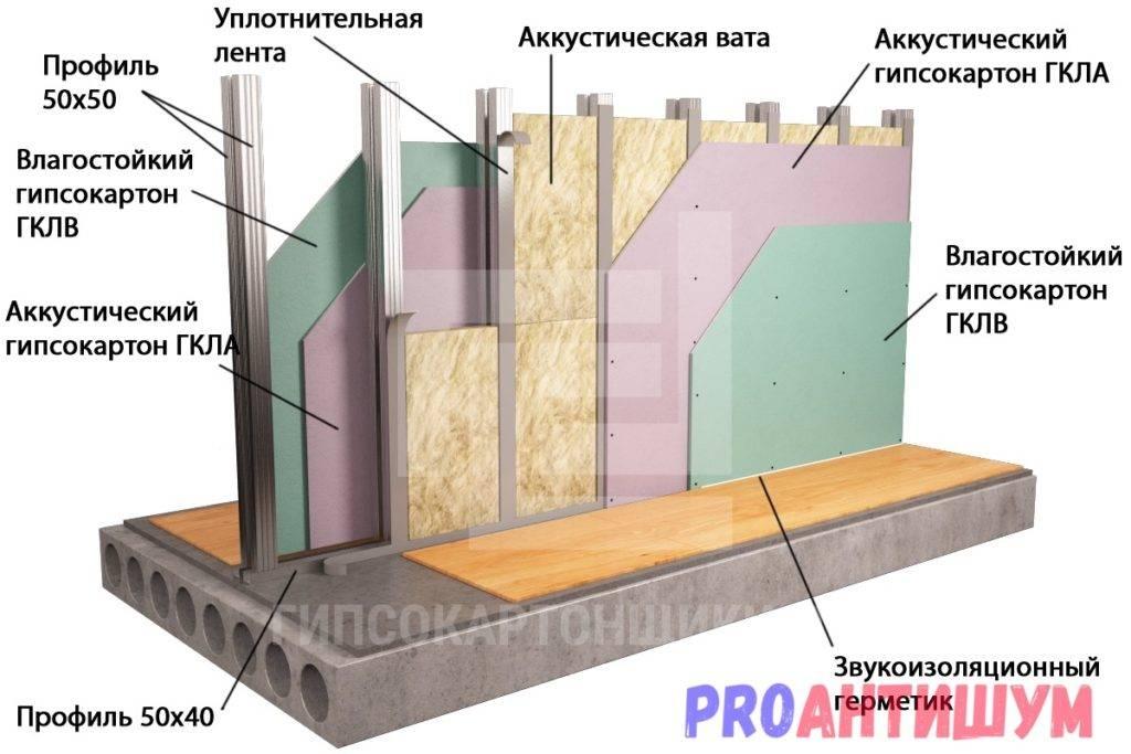 Толщина перегородки из гипсокартона: минимальная и оптимальная | расчет стены из гкл