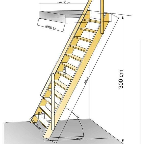 Люк на чердак с лестницей своими руками: виды лестниц, размеры, пошаговая инструкция