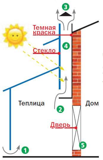 Как сделать вентиляцию в теплице из поликарбоната — рассмотрим детально