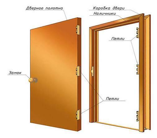 Размеры двери в ванную комнату (ширина и высота) — стандартные размеры дверной коробки