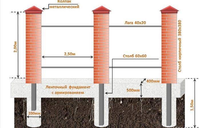 Как построить забор из кирпича и профнастила