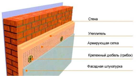 Штукатурка фасада по пеноплексу: выбор выравнивающего состава, технология проведения работ