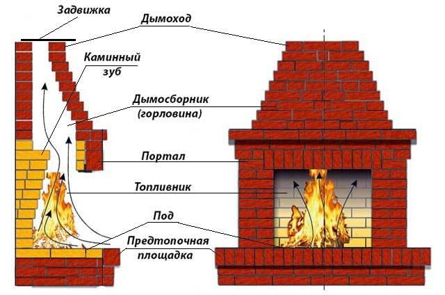 Печь-камин своими руками отопительная: порядовка кладки, пошаговая инструкция, комплектация, чертеж как сделать дымоход из кирпича
