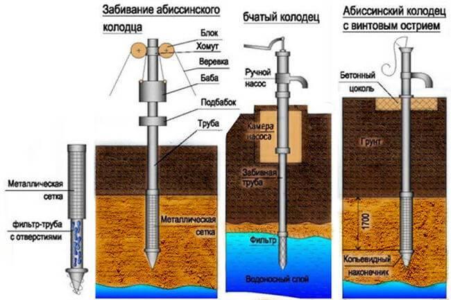 Виды скважин на воду и классификация по назначению