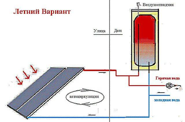 Какие бывают солнечные нагреватели воды для отопления дома?