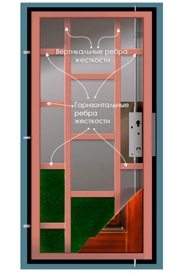 Как выбрать входную дверь в квартиру – рекомендации профессионалов