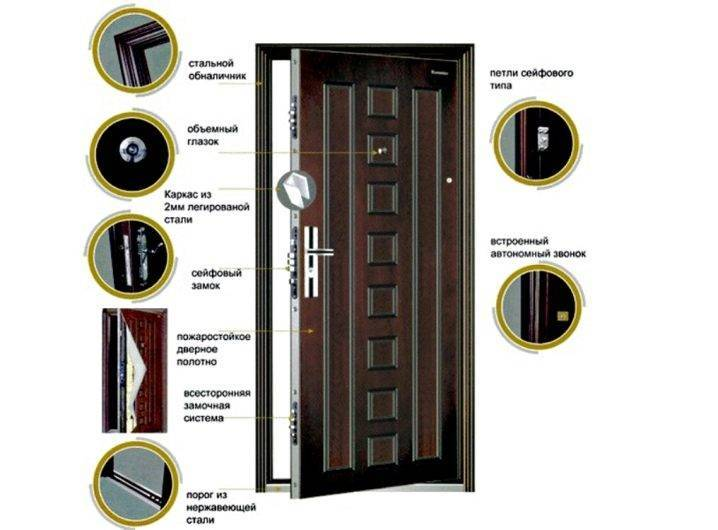 Входные двери с терморазрывом: особенности, плюсы и минусы
