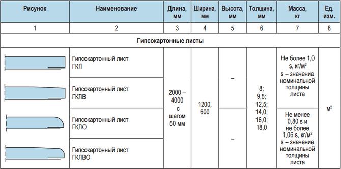 Расчет перегородок из гипсокартона | gipsokart.ru