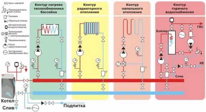 Автономное теплоснабжение: водяное и паровое, электрическое и газовое отопление дома