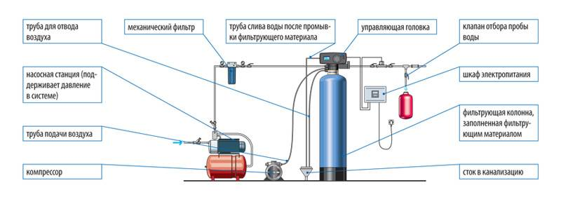 Очистка воды из скважины от железа: самые эффективные методы