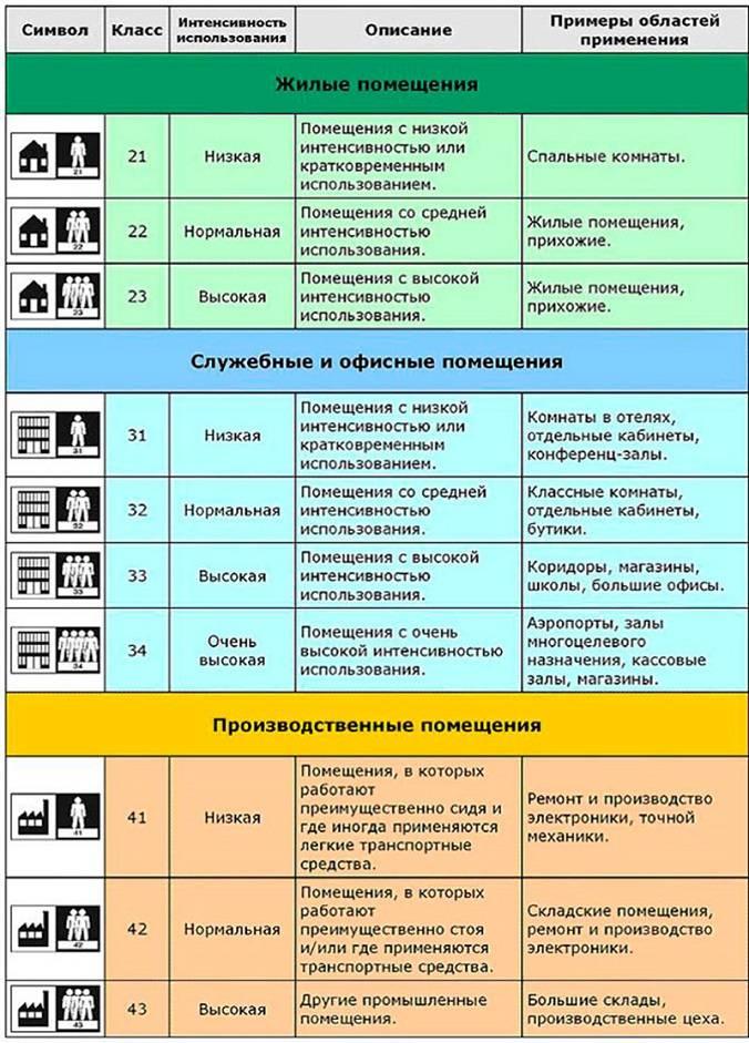 Какой ламинат лучше— 32 или 33 класс + плюсы и минусы каждого их видов, их отличия и технические характеристики