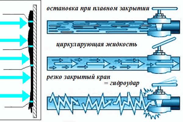 Сварка (пайка) полипропиленовых труб