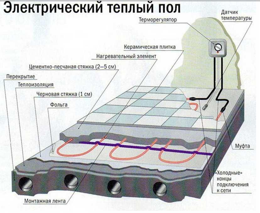 Пленочный теплый пол: схема подключения и монтаж своими руками