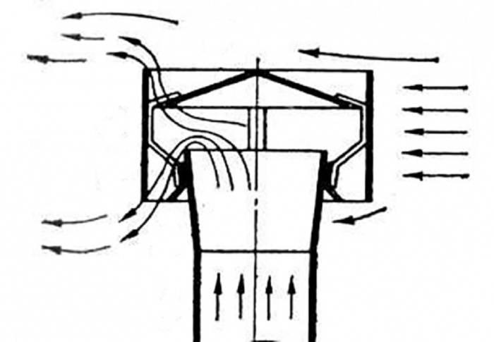 Флюгарка (42 фото): что это такое особенности изготовления, выбираем дымник на трубу и кованый колпак для дымохода
